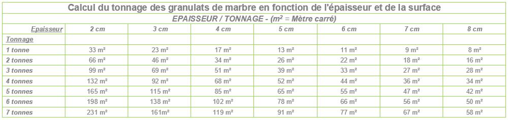 Tableau tonnage/surface/épaisseur